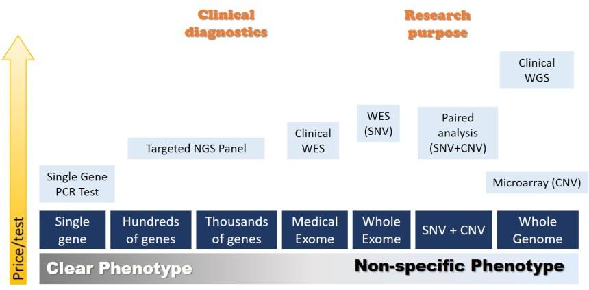NGS modalities