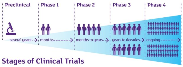 phases-of-clinical-trials