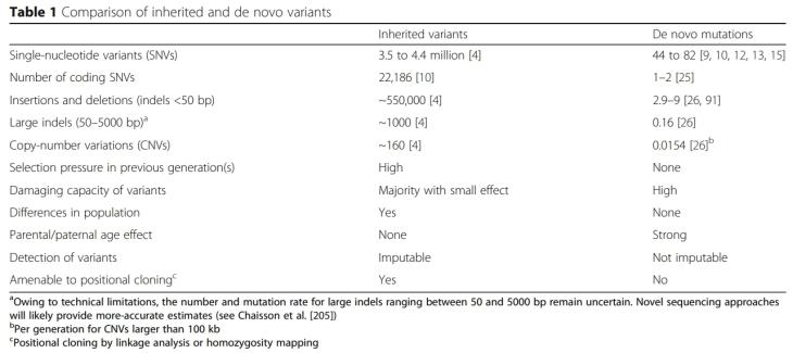 DNM_Table1